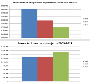 Evolución pernoctaciones turismo rural 2009 - 2011
